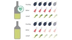 Eigenschaften Natives Olivenöl Extra